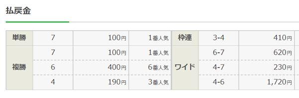 2005年・菊花賞の配当