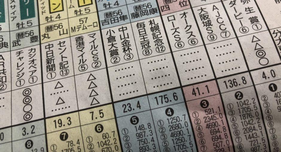 競馬新聞の予想印の意味は?星や二重三角などの印も解説!!